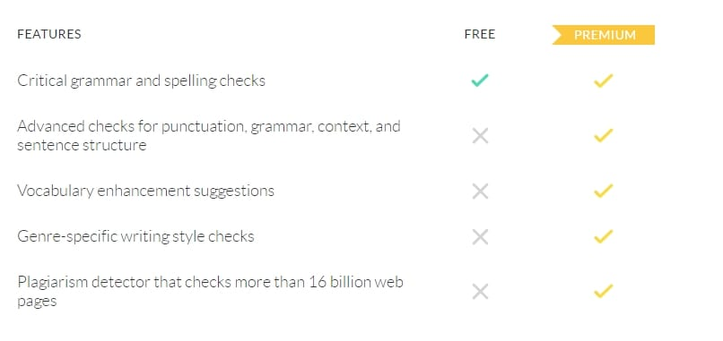 Writers Guide] Grammarly Premium Features Tested & Reviewed