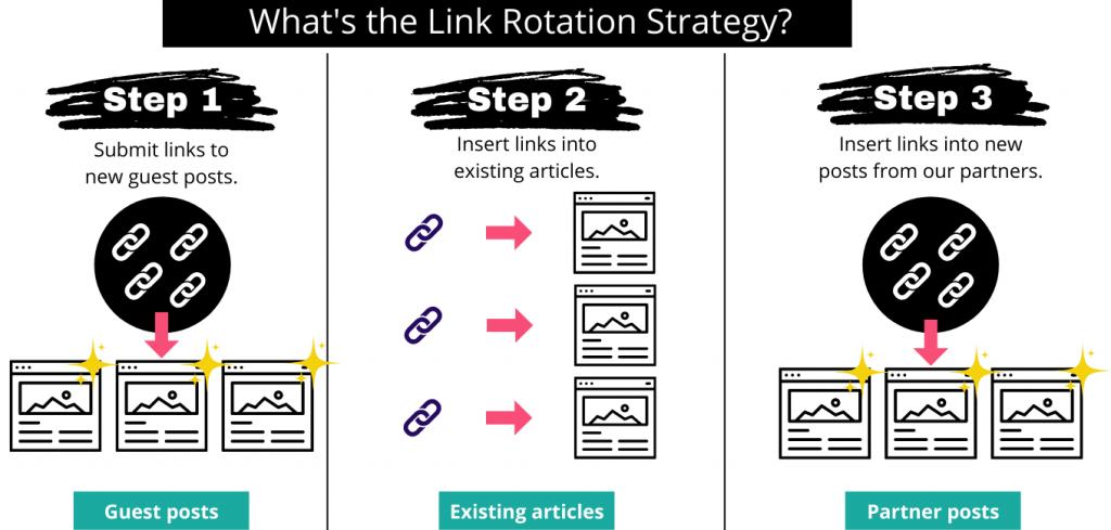 link rotation strategy for link building
